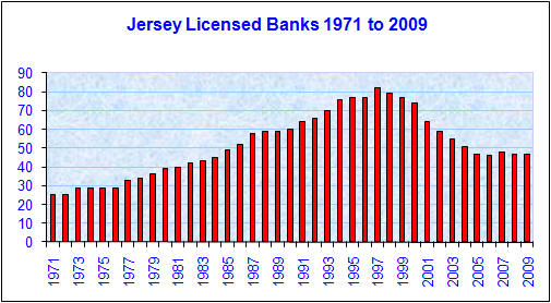 Jersey Licensed Banks